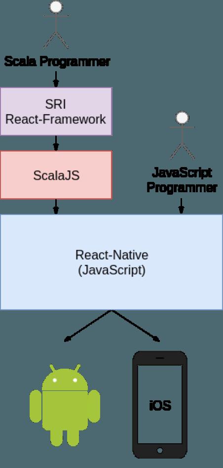 ScalaJS vs JavaScript React-Native Stack