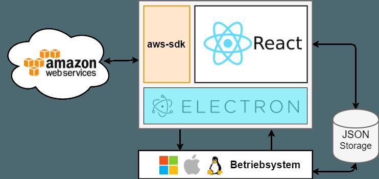AWS Cognito Token Generator Software Architektur