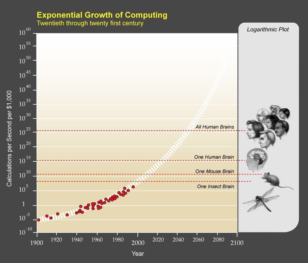 AI Growth