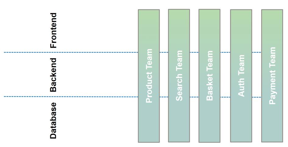 FullStack Microservice UI