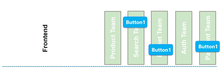 Microservice UI Probleme