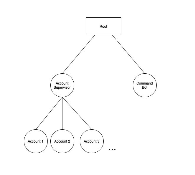 akka Aktorensystem für Event Sourcing
