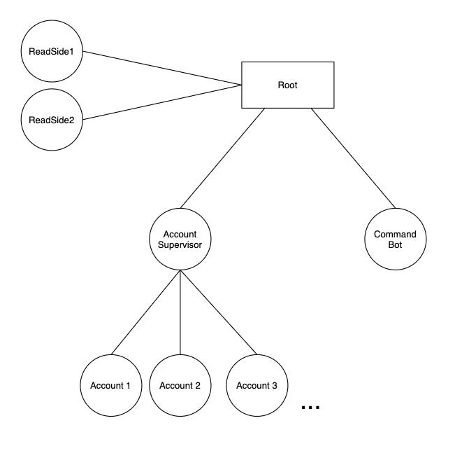 GCP Datastore CQRS Example akka persistence