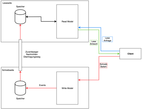 Wie lässt sich das Lesen beim Event Sourcing durch CQRS optimieren