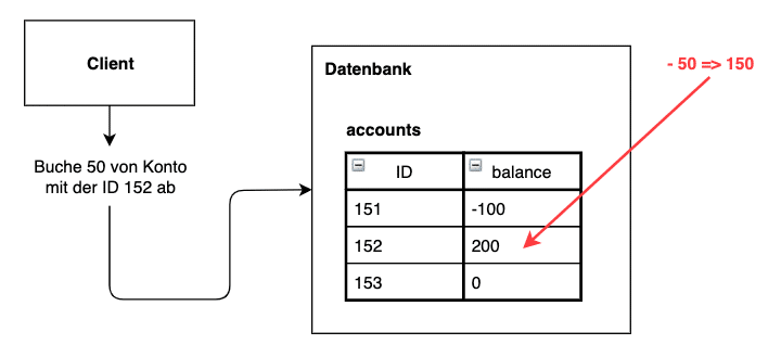 Datenbank View ohne Event Sourcing mit Updates