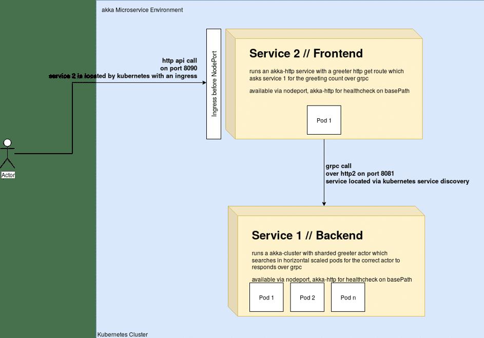 innFactory akka cluster Kubernetes Application