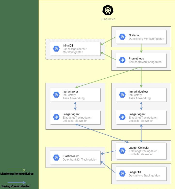 Kamon und Jaeger Implementierung.