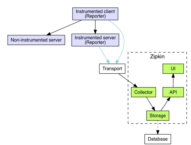 Zipkin Architektur